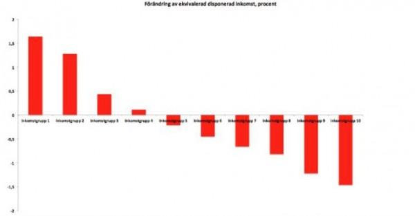 höstbudget-fördelning
